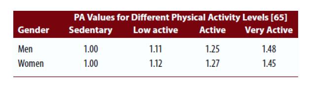Coefficient d'activité pour calculer ses besoins caloriques