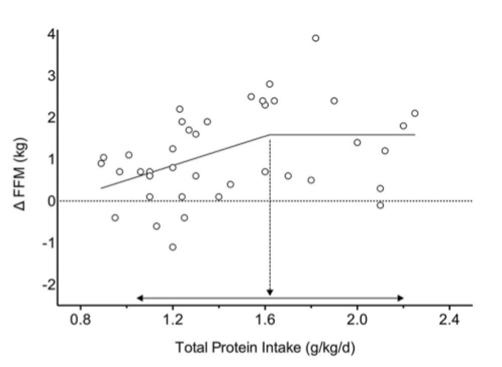 quantité de protéines en musculation