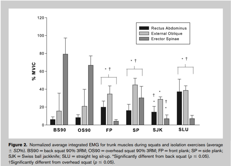 Etude EMG sur l'activation des grand droit, des obliques et érecteur spinaux pour différents exercices polyarticulaires