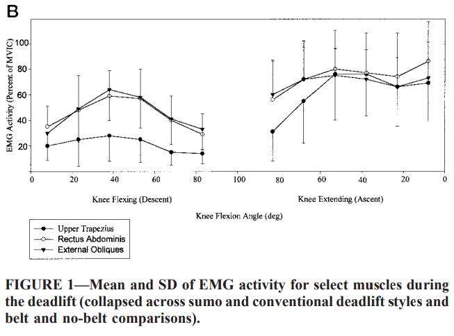 étude EMG sur l'activation du droit de l'abdomen et des obliques externes sur du soulevé de terre