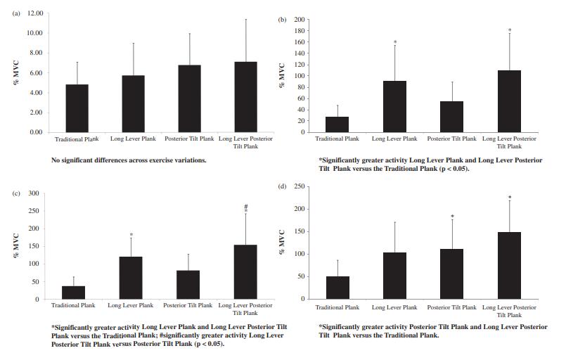 différentes versions de la planche et leurs effets sur l'activation des abdominaux